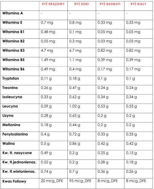 ryż wartosci odzywcze 2